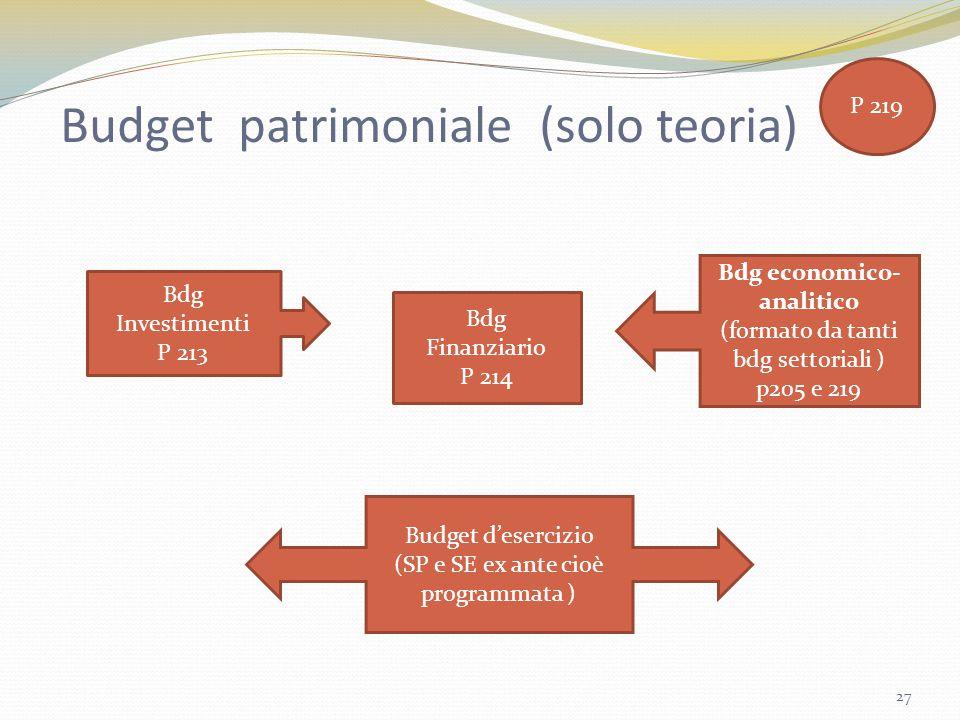 Budget patrimoniale (solo teoria)