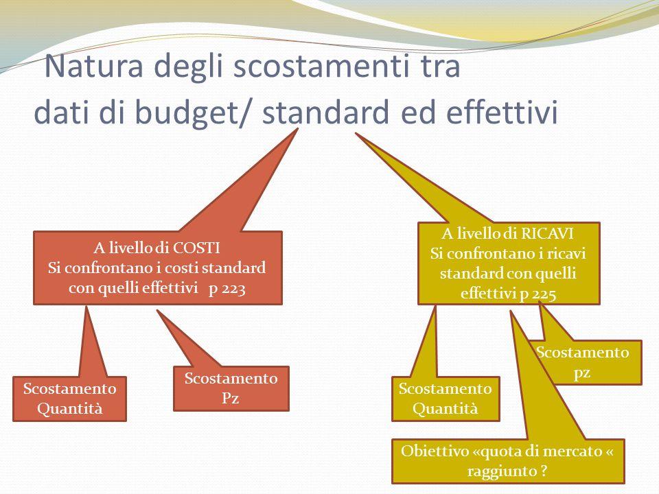 Natura degli scostamenti tra dati di budget/ standard ed effettivi