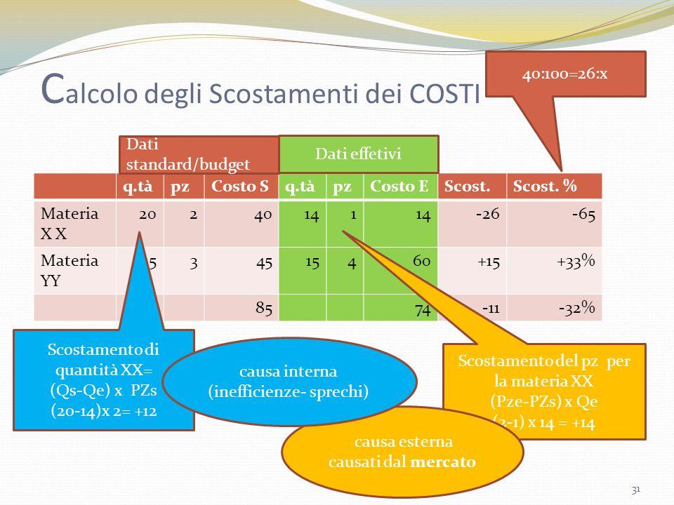Calcolo degli Scostamenti dei COSTI
