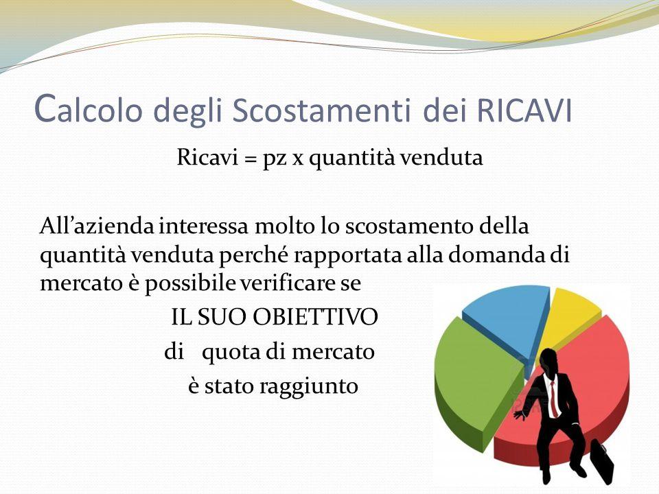 Calcolo degli Scostamenti dei RICAVI