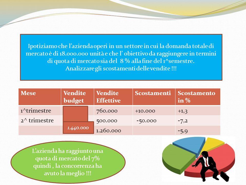 Analizzare gli scostamenti delle vendite !!!