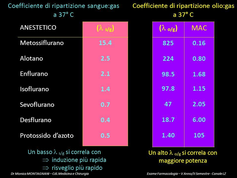 ( s/g) ( o/g) MAC Coefficiente di ripartizione sangue:gas a 37° C