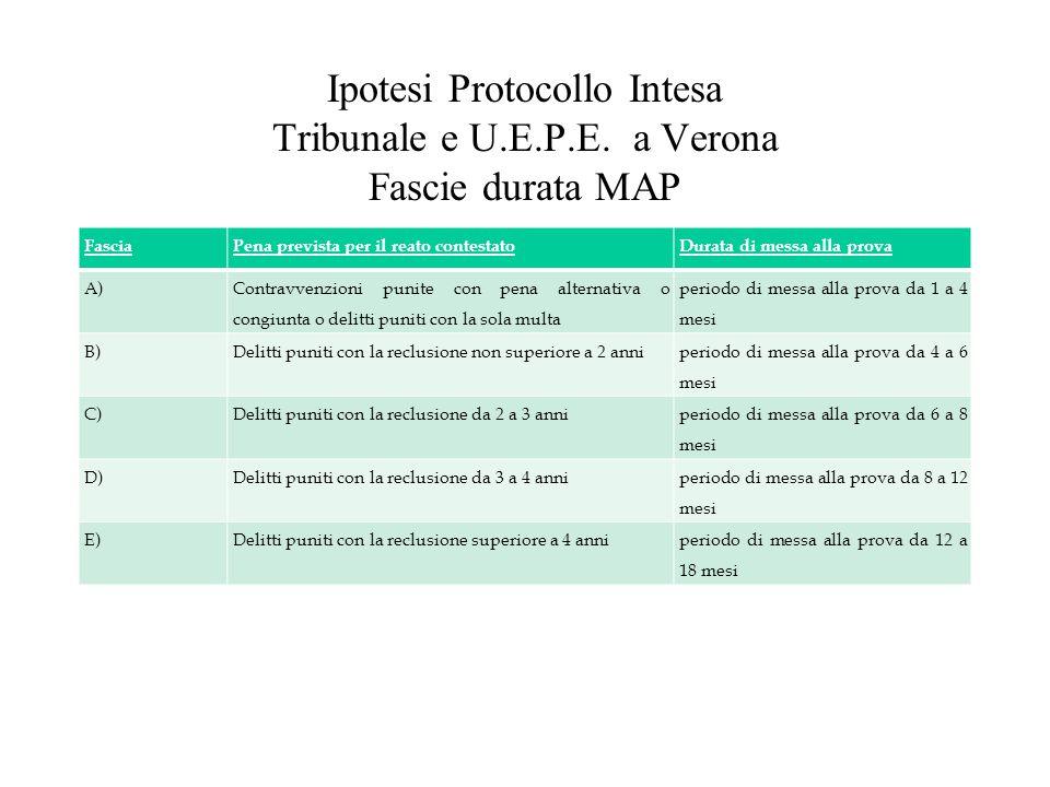 Ipotesi Protocollo Intesa Tribunale e U. E. P. E
