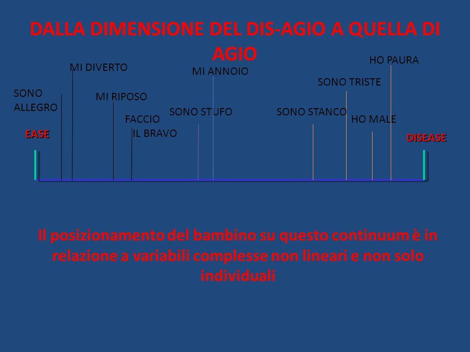 DALLA DIMENSIONE DEL DIS-AGIO A QUELLA DI AGIO