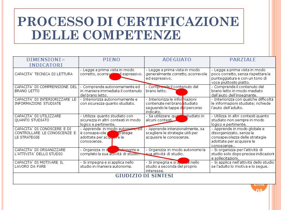 PROCESSO DI CERTIFICAZIONE DELLE COMPETENZE
