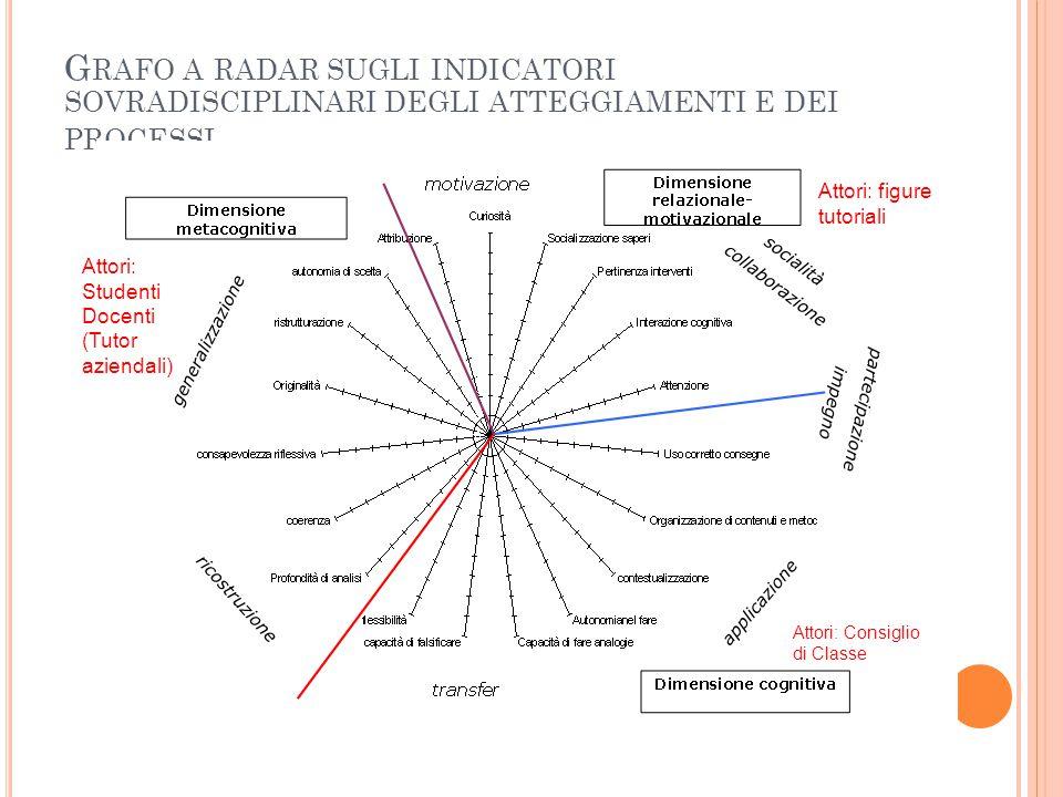 Grafo a radar sugli indicatori sovradisciplinari degli atteggiamenti e dei processi