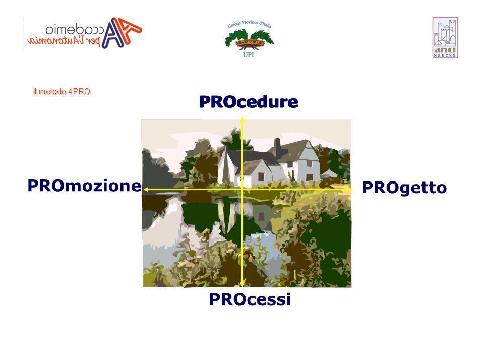 PROcedure PROcedure PROcedure PROmozione PROgetto PROcessi
