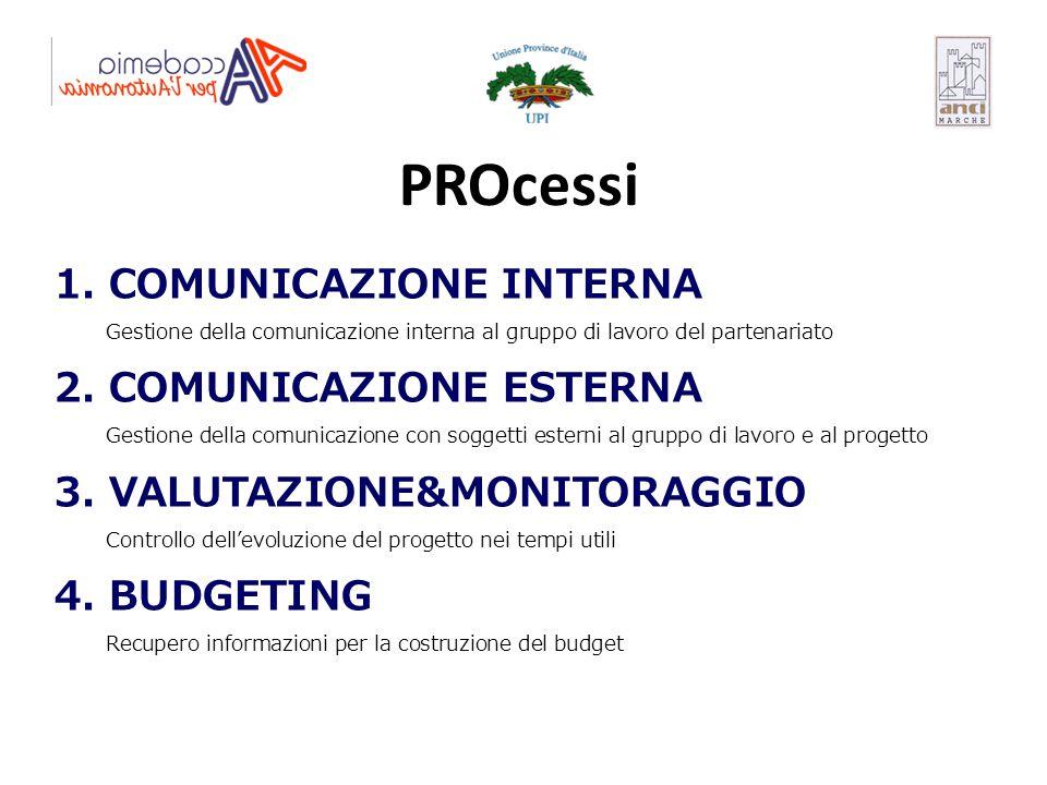 PROcessi 1. COMUNICAZIONE INTERNA 2. COMUNICAZIONE ESTERNA