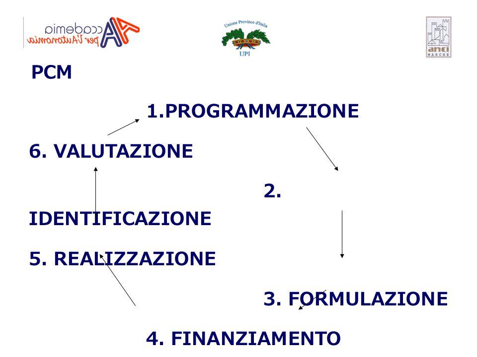 PCM 1.PROGRAMMAZIONE. 6. VALUTAZIONE. 2. IDENTIFICAZIONE.