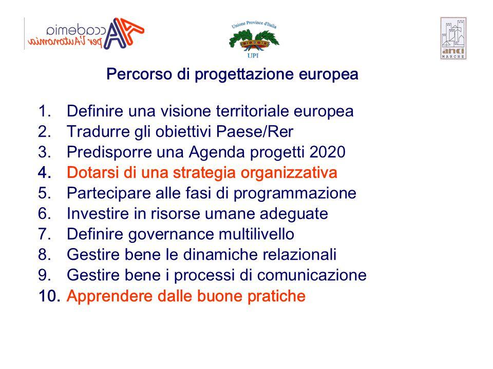 Percorso di progettazione europea