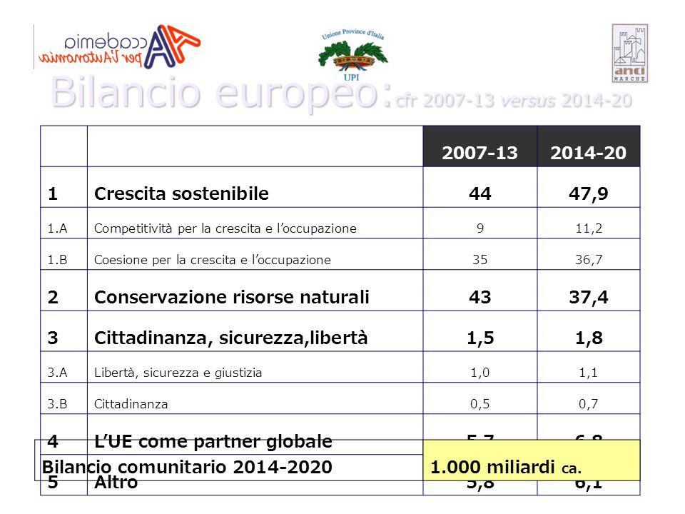 Bilancio europeo:cfr 2007-13 versus 2014-20