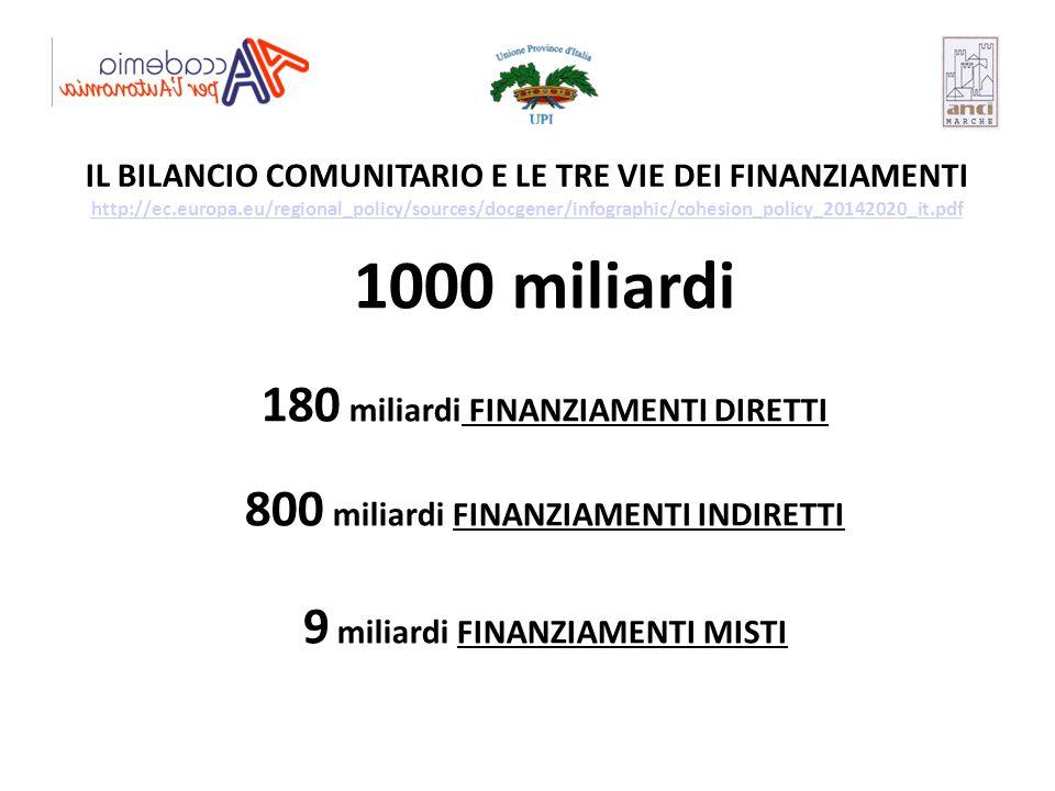 1000 miliardi 180 miliardi FINANZIAMENTI DIRETTI