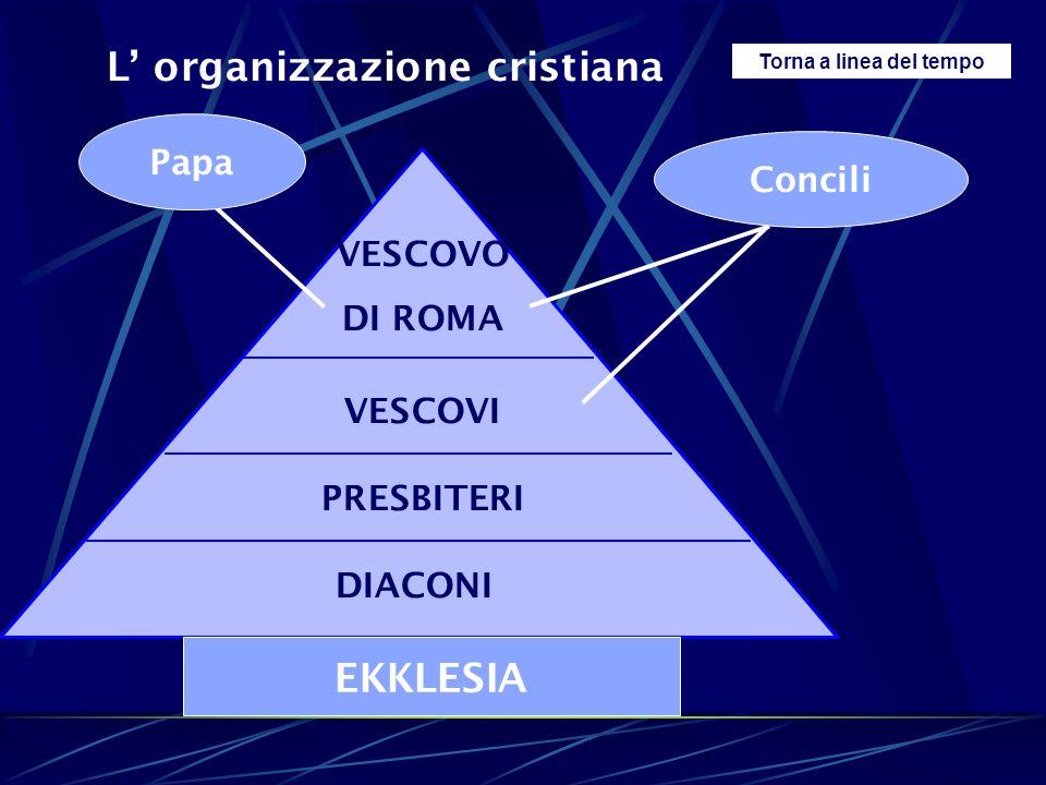 EKKLESIA L' organizzazione cristiana Papa Concili VESCOVO DI ROMA