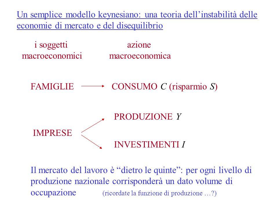 Un semplice modello keynesiano: una teoria dell'instabilità delle economie di mercato e del disequilibrio