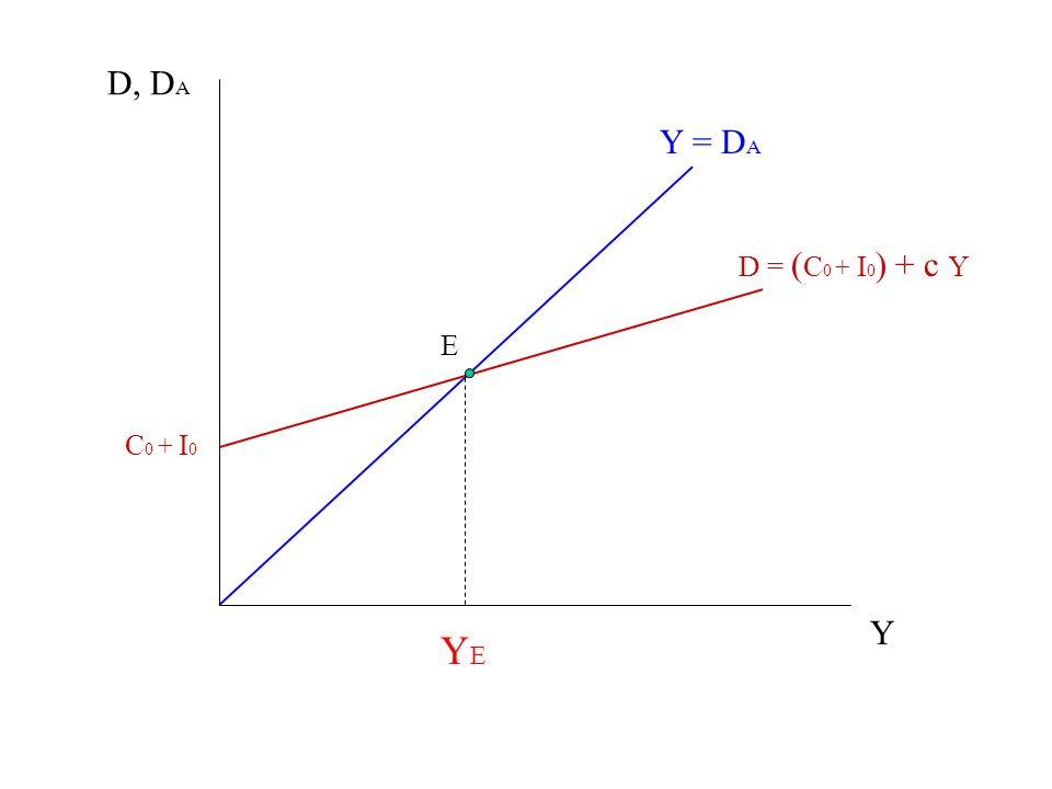 Y = DA D = (C0 + I0) + c Y C0 + I0 D, DA Y YE E