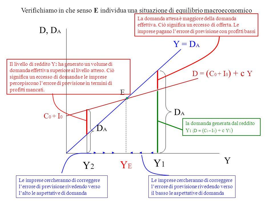 Y1 Y2 YE D, DA Y = DA DA DA Y D = (C0 + I0) + c Y E C0 + I0