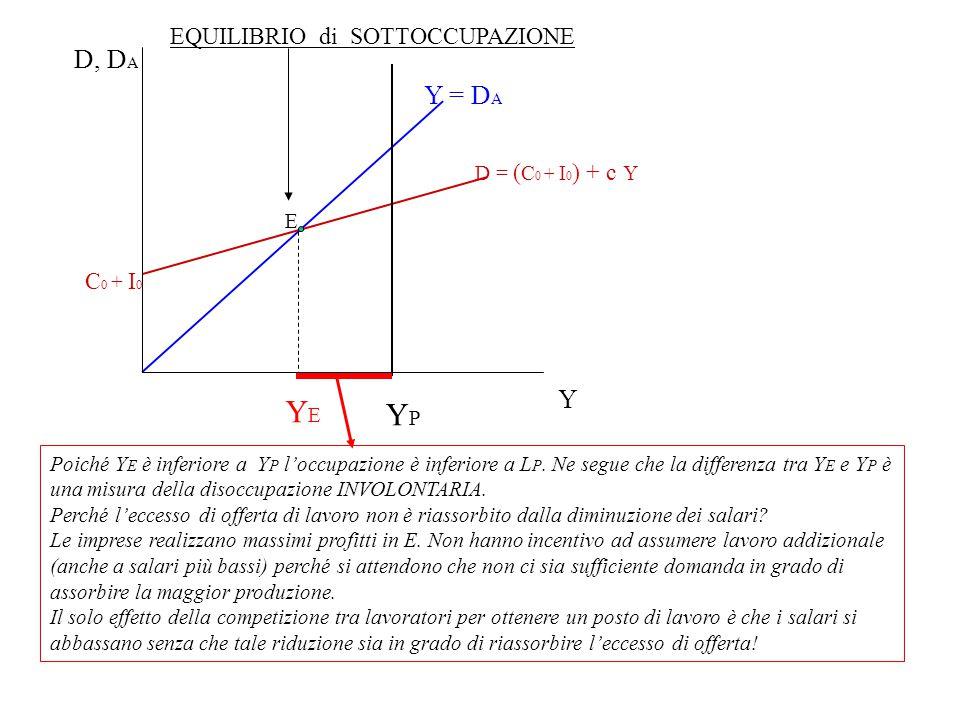 YE YP D, DA Y = DA Y 'EQUILIBRIO di SOTTOCCUPAZIONE