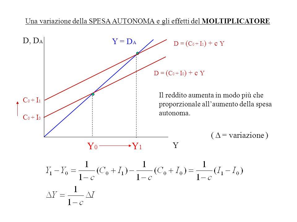 Y1 Y0 D, DA Y = DA ( Δ = variazione ) Y