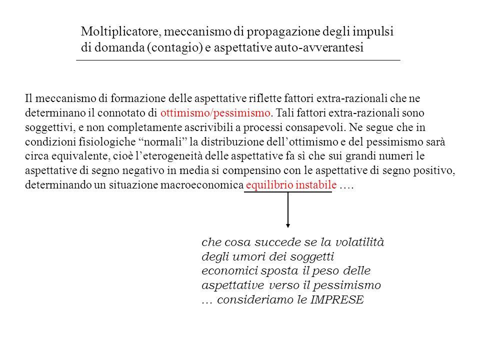 Moltiplicatore, meccanismo di propagazione degli impulsi di domanda (contagio) e aspettative auto-avverantesi