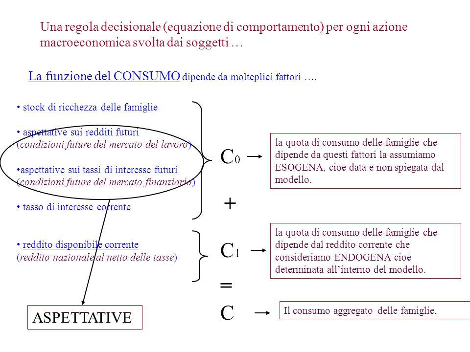 Una regola decisionale (equazione di comportamento) per ogni azione macroeconomica svolta dai soggetti …