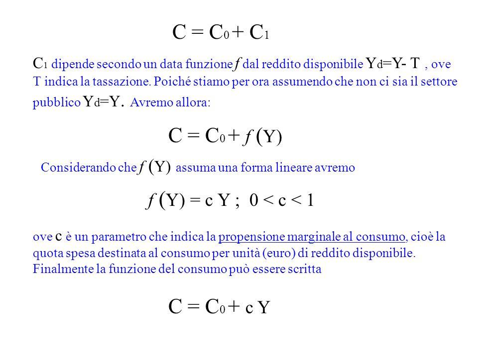 C = C0 + C1 C = C0 + f (Y) C = C0 + c Y f (Y) = c Y ; 0 < c < 1