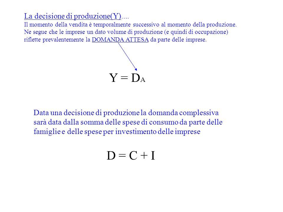 Y = DA D = C + I La decisione di produzione(Y)….