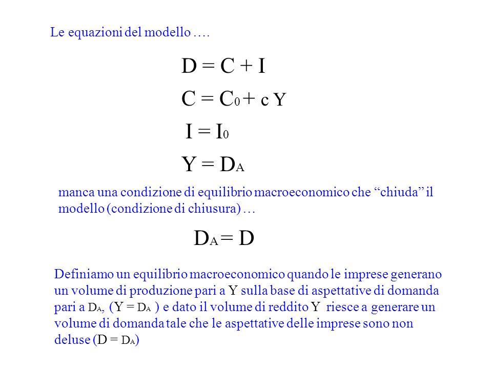 D = C + I C = C0 + c Y I = I0 Y = DA DA = D