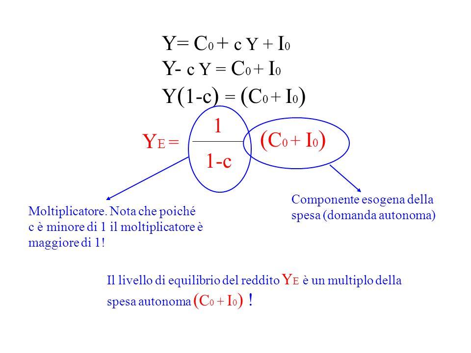 (C0 + I0) Y= C0 + c Y + I0 Y- c Y = C0 + I0 Y(1-c) = (C0 + I0) 1 YE =