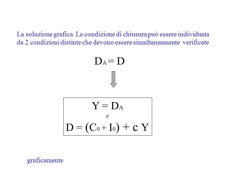La soluzione grafica. La condizione di chiusura può essere individuata da 2 condizioni distinte che devono essere simultaneamente verificate