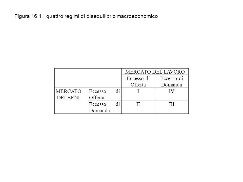 Figura 16.1 I quattro regimi di disequilibrio macroeconomico