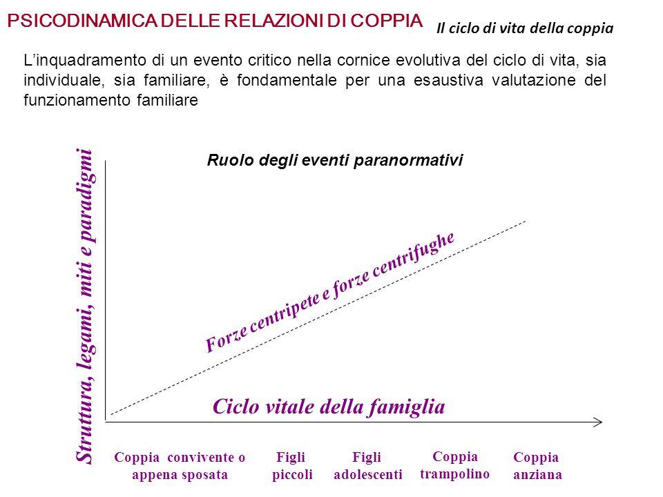 Struttura, legami, miti e paradigmi Ciclo vitale della famiglia