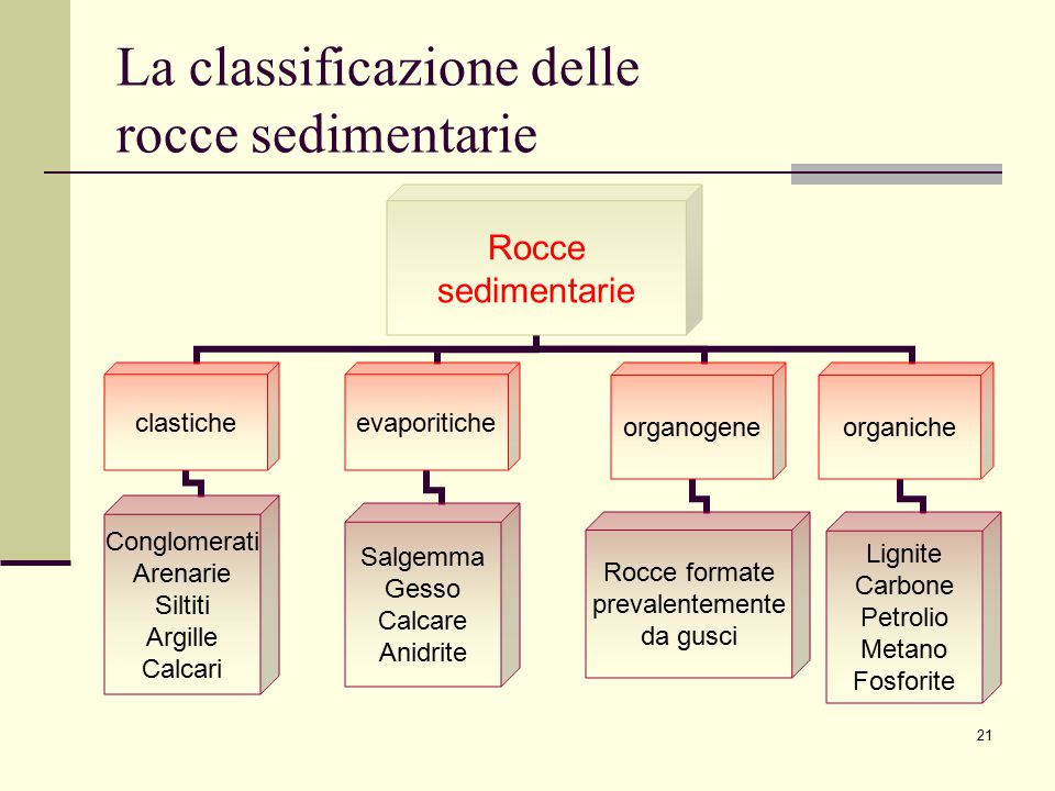 La classificazione delle rocce sedimentarie