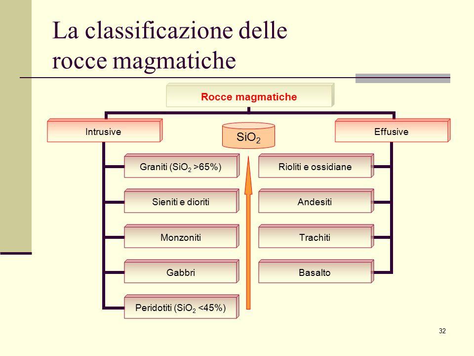 La classificazione delle rocce magmatiche