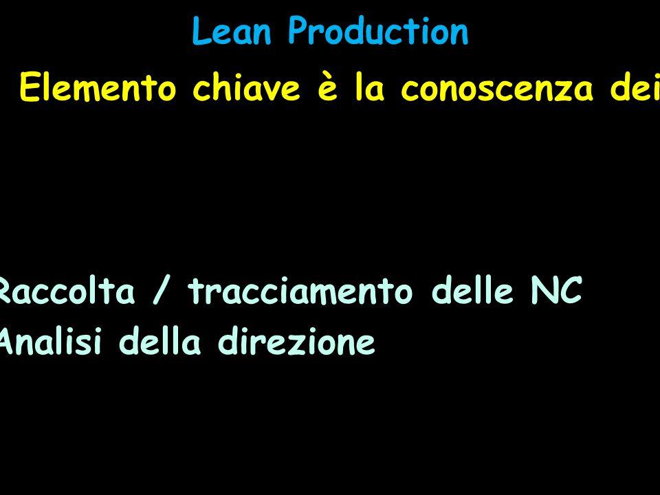 Lean Production Elemento chiave è la conoscenza dei potenziali sprechi, degli errori, delle non conformità.