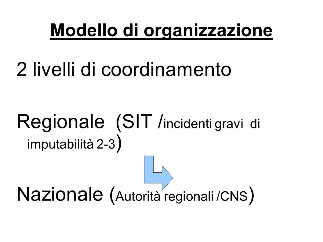 Modello di organizzazione
