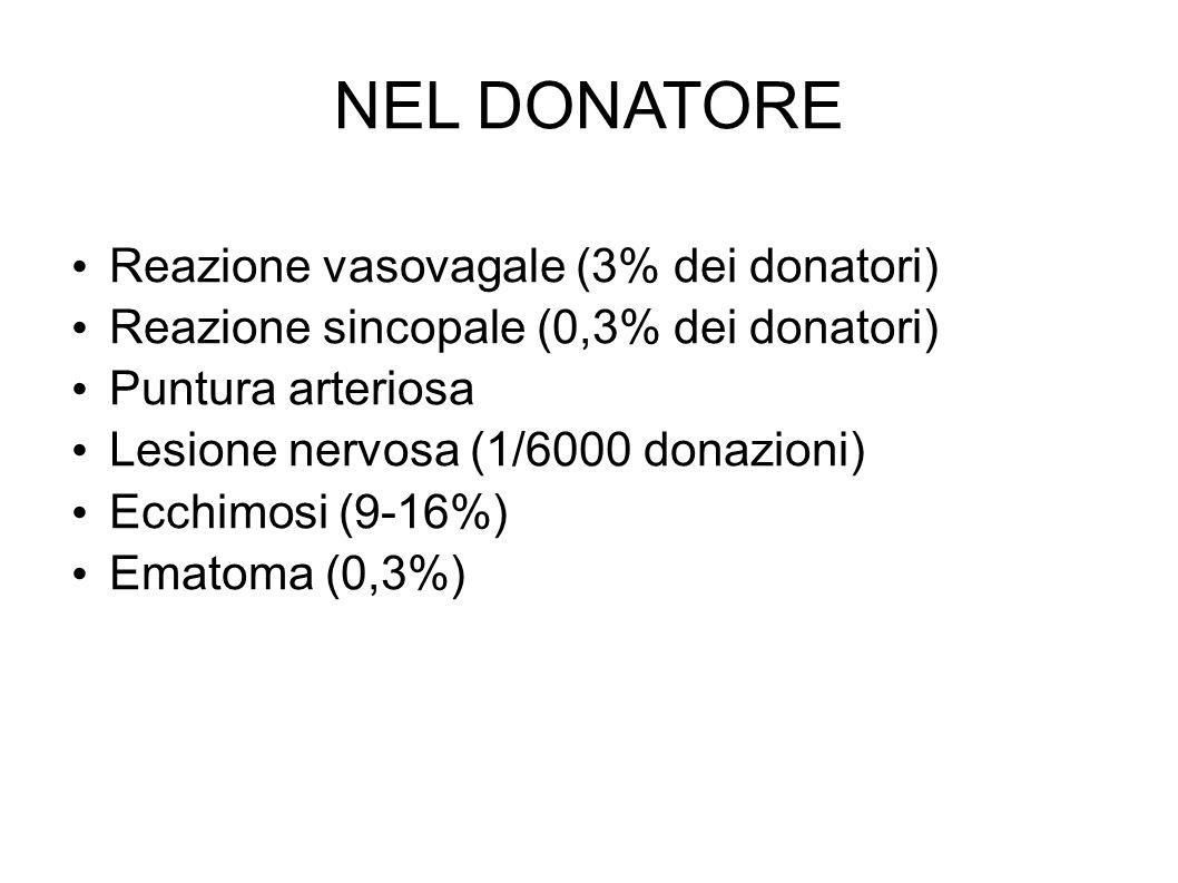 NEL DONATORE Reazione vasovagale (3% dei donatori)
