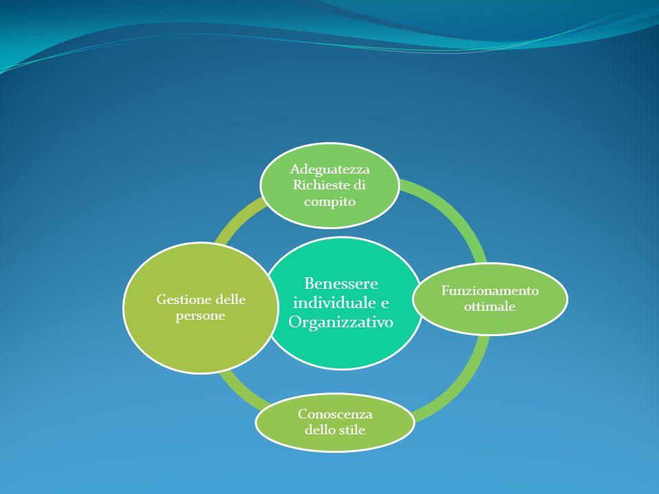 Benessere individuale e Organizzativo Adeguatezza Richieste di compito