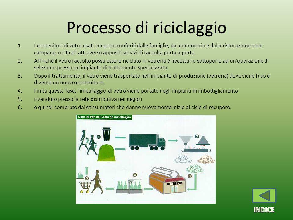 Processo di riciclaggio