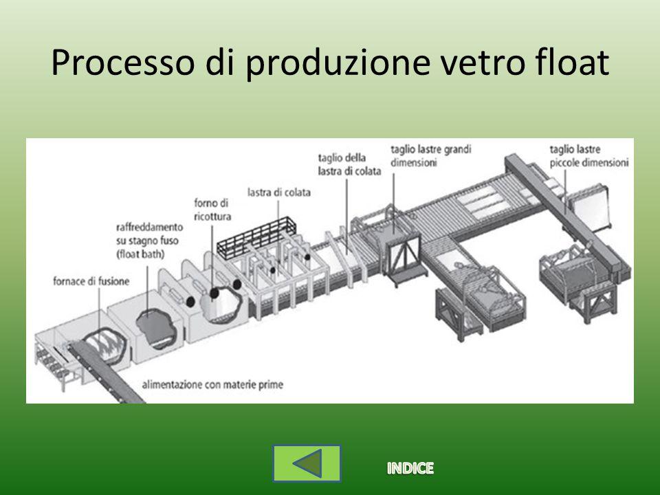 Processo di produzione vetro float