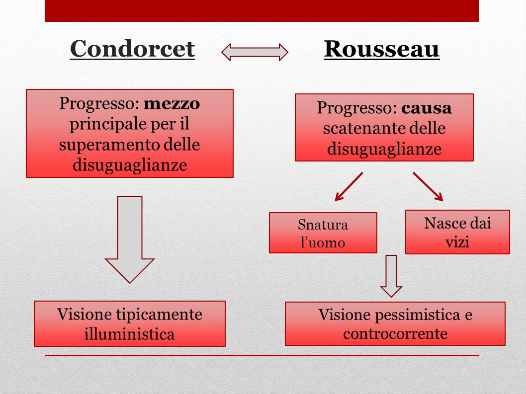 Condorcet Rousseau. Progresso: mezzo principale per il superamento delle disuguaglianze. Progresso: causa scatenante delle disuguaglianze.