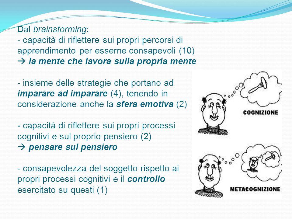 Dal brainstorming: - capacità di riflettere sui propri percorsi di apprendimento per esserne consapevoli (10)  la mente che lavora sulla propria mente - insieme delle strategie che portano ad imparare ad imparare (4), tenendo in considerazione anche la sfera emotiva (2) - capacità di riflettere sui propri processi cognitivi e sul proprio pensiero (2)  pensare sul pensiero - consapevolezza del soggetto rispetto ai propri processi cognitivi e il controllo esercitato su questi (1)