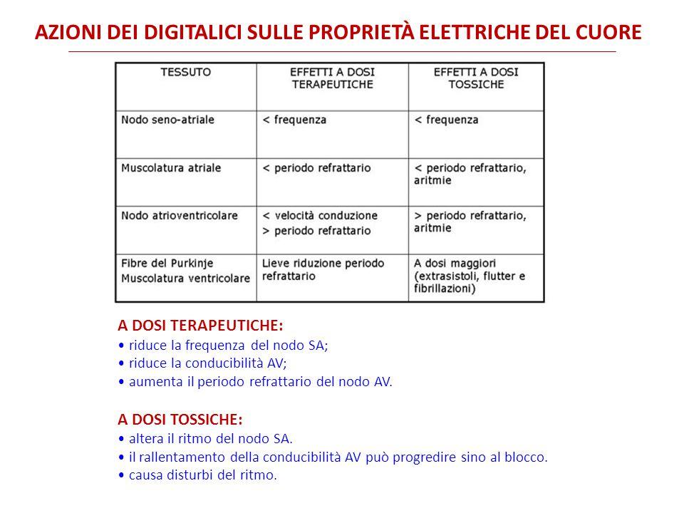 Azioni dei digitalici sulle proprietà elettriche del cuore