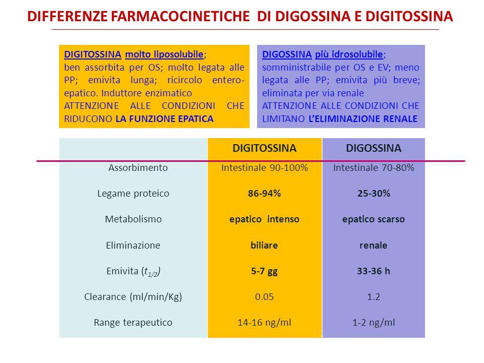 DIFFERENZE FARMACOCINETICHE DI DIGOSSINA E DIGITOSSINA