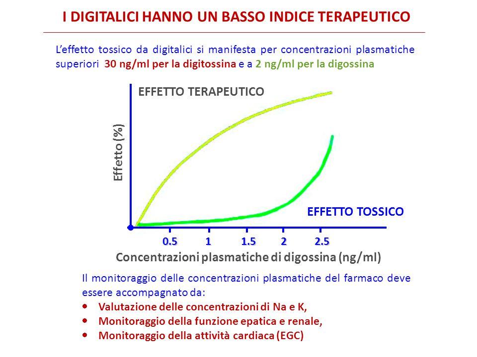 I DIGITALICI HANNO UN BASSO INDICE TERAPEUTICO