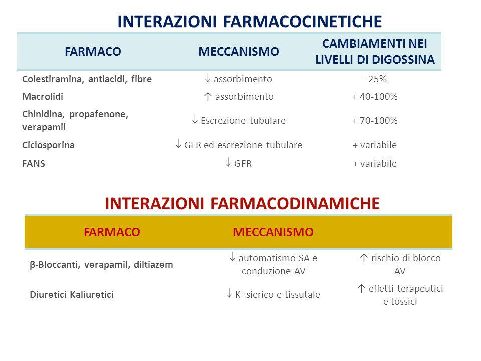 INTERAZIONI FARMACOCINETICHE INTERAZIONI FARMACODINAMICHE