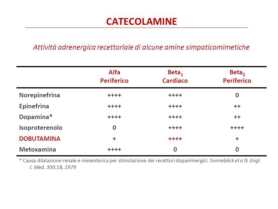 Attività adrenergica recettoriale di alcune amine simpaticomimetiche