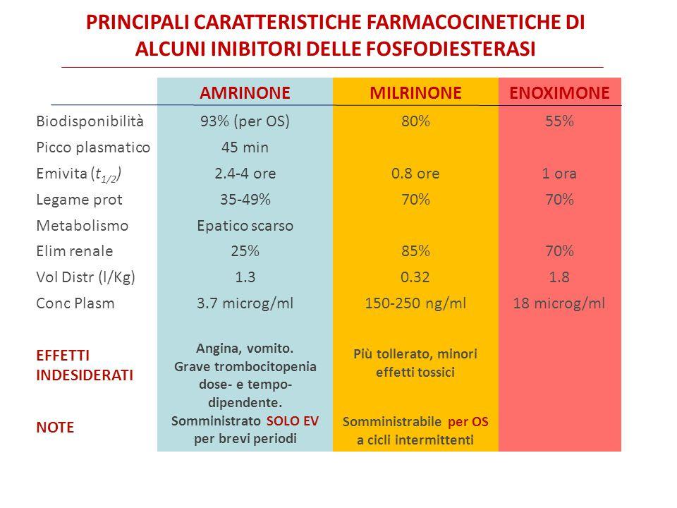 PRINCIPALI CARATTERISTICHE FARMACOCINETICHE DI