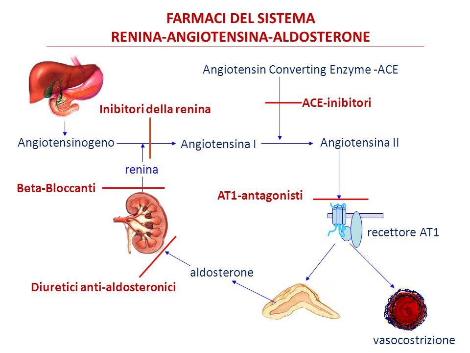 RENINA-ANGIOTENSINA-ALDOSTERONE