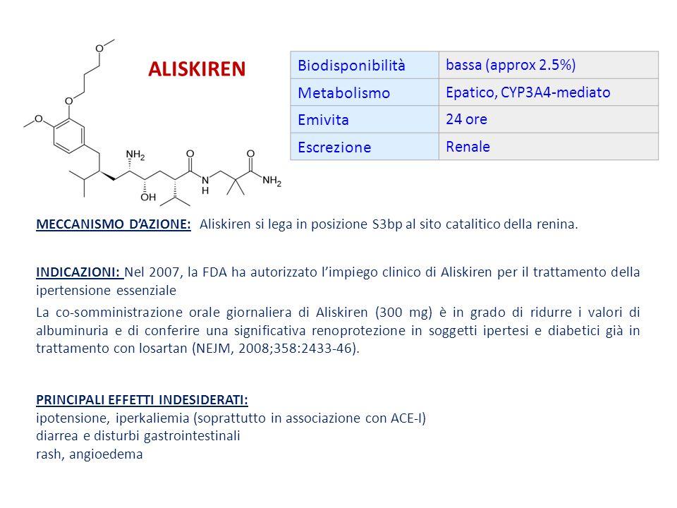 Aliskiren Biodisponibilità Metabolismo Emivita Escrezione