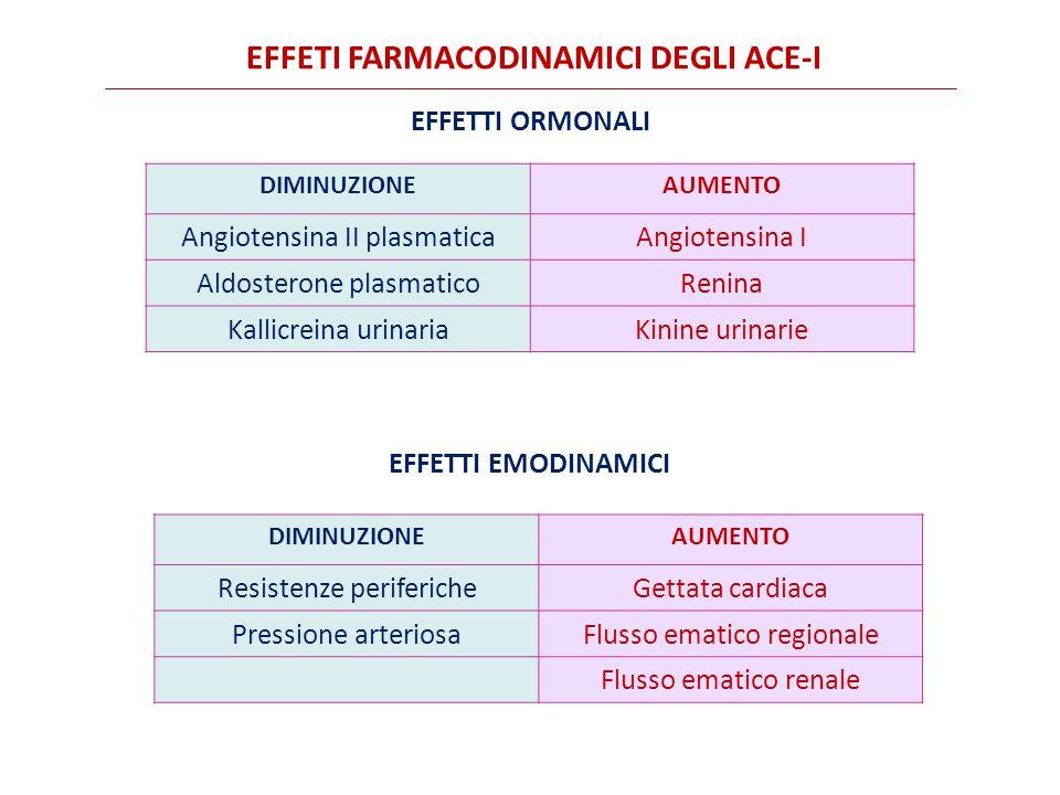 EFFETI FARMACODINAMICI DEGLI ACE-I